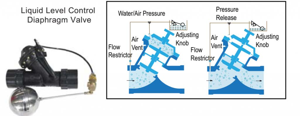 Van màng điều khiển theo mực nước