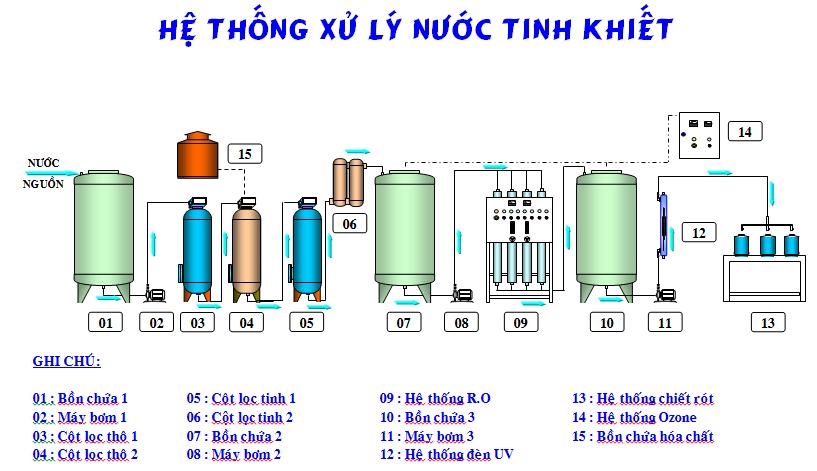 Quy trình xử lý nước tinh khiết