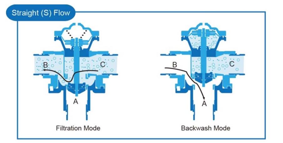 Nguyên lý hoạt động của van rửa nguocj JK Matic