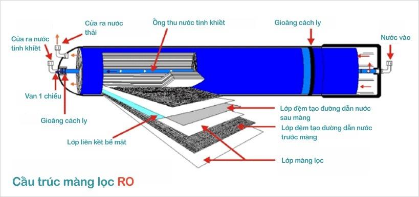 Cấu tạo màng lọc nước RO