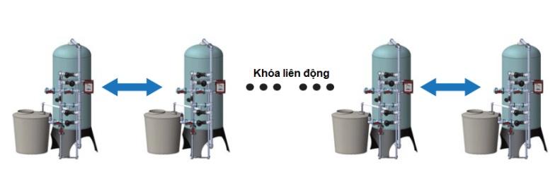 Bộ điều khiển van JKA2.1 được lắp trên hệ thống xử lý nước