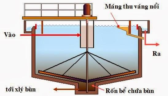 Xây dựng hệ thống xử lý nước thải dựa trên phương pháp cơ học