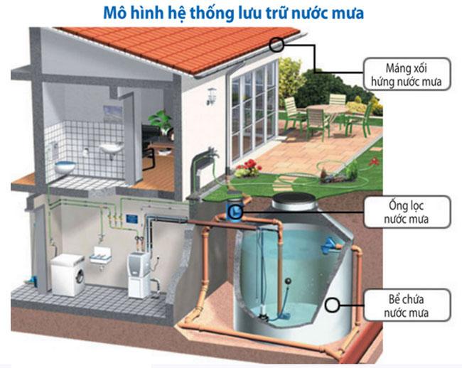 hệ thống lọc nước mưa