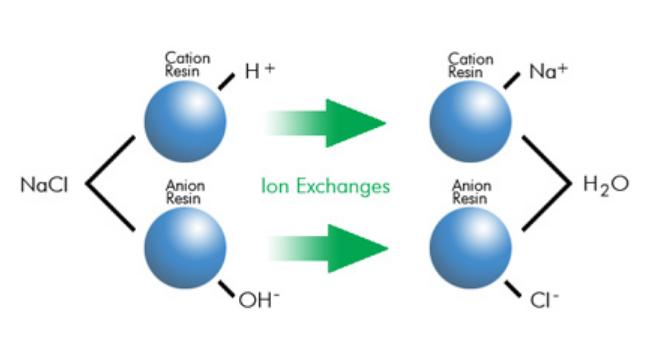 Quá trình thay thế ion của hạt trao đổi ion