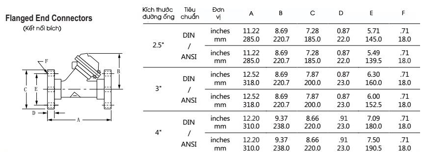 Thông số kỹ thuật van Y528