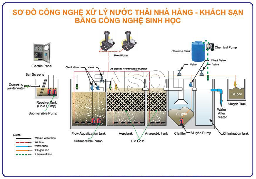 2 công nghệ xử lý nước thải nhà hàng được quan tâm nhất