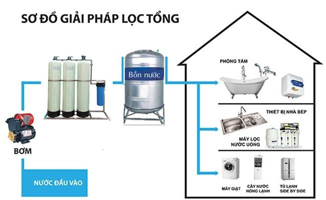 Hệ thống xử lý nước hộ gia đình đạt chuẩn an toàn