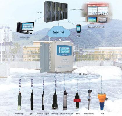 Bộ điều khiển đa chức năng, đa kênh MCC/MFC-2300