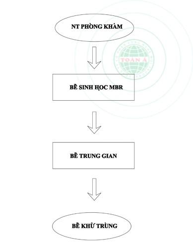 Quy trình công nghệ