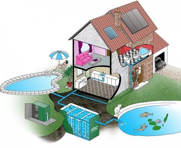 Nước thải sinh hoạt phát sinh từ các hoạt động của con người