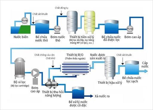 Quy trình xử lý nước nhiễm mặn bằng màng RO