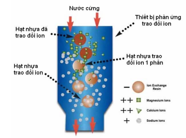 Hạt trao đổi ion làm mềm nước