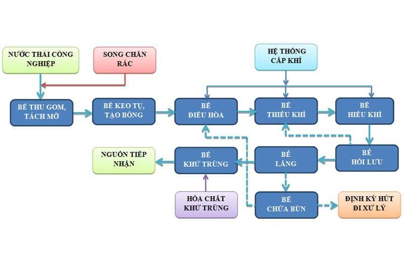 xử lý sinh học hóa chất công nghiệp