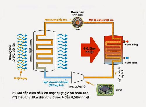 Nguyên lý hoạt động của thiết bị bơm khí nhiệt