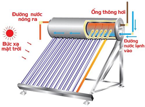 Thiết bị năng lượng mặt trời giúp tiết kiệm điện tối đa