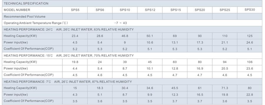 Thông số kỹ thuật máy cấp nhiệt heat pump cho bể bơi dịch vụ