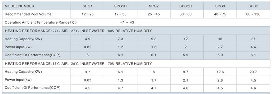 Bảng thông số kỹ thuật thiết bị cấp nhiệt heat pump hồ bơi gia đình Nikawa