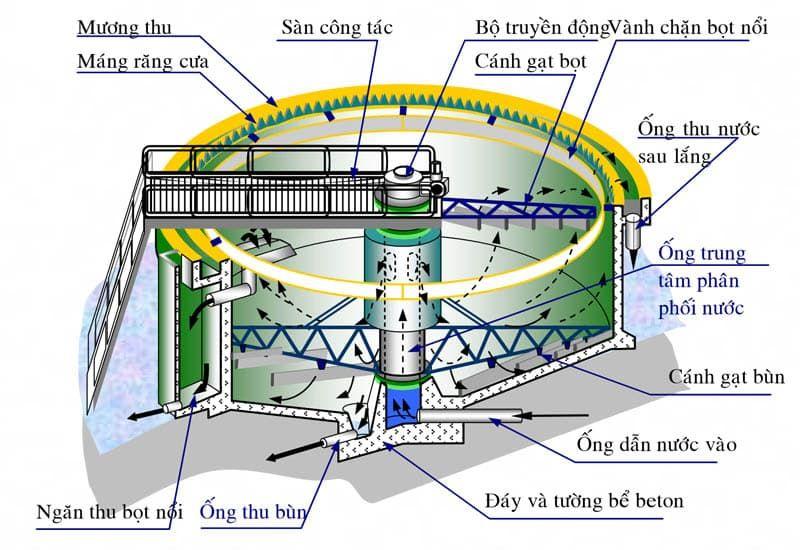 cấu tạo bể lắng đứng trong xử lý nước cấp