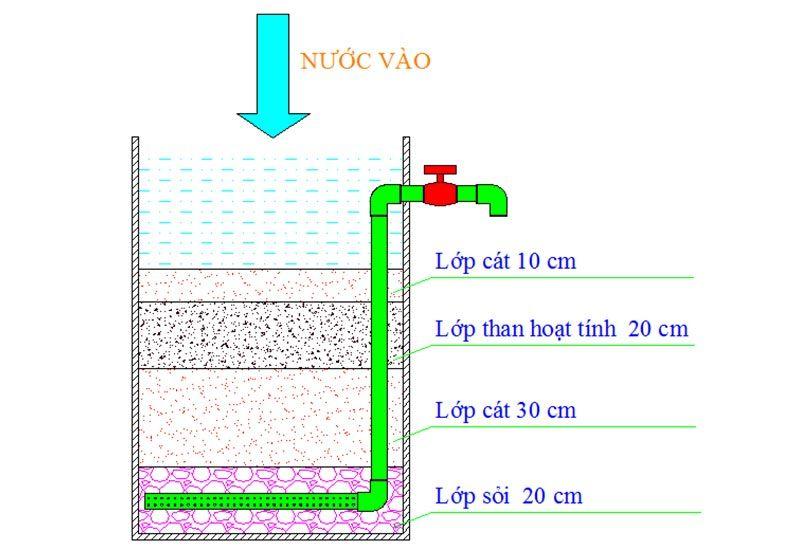 Cấu tạo bể lọc nước giếng khoan