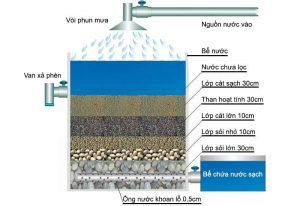 cấu tạo bể lọc nước thủ công