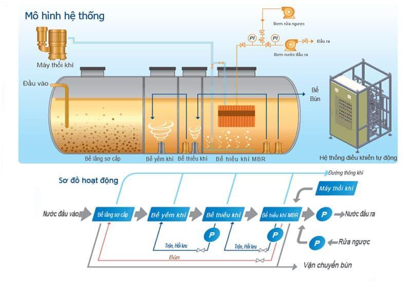 công nghệ xử lý nước thải MBR