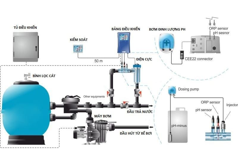 hệ thống lọc nước bể bơi là gì