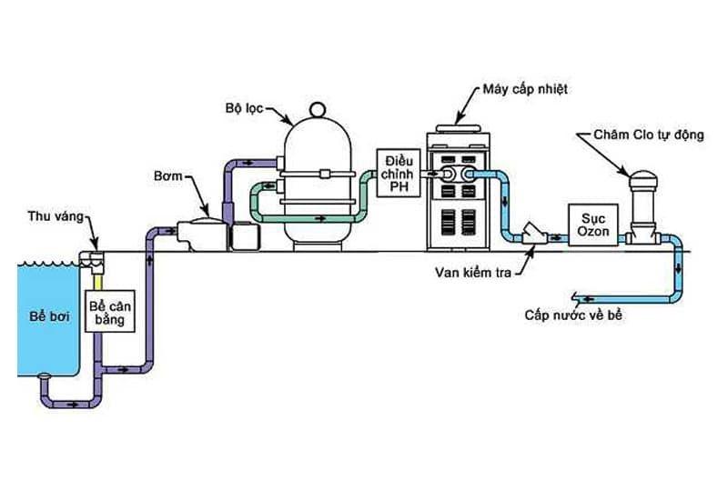 Nguyên lý hoạt động của bình lọc nước hồ bơi