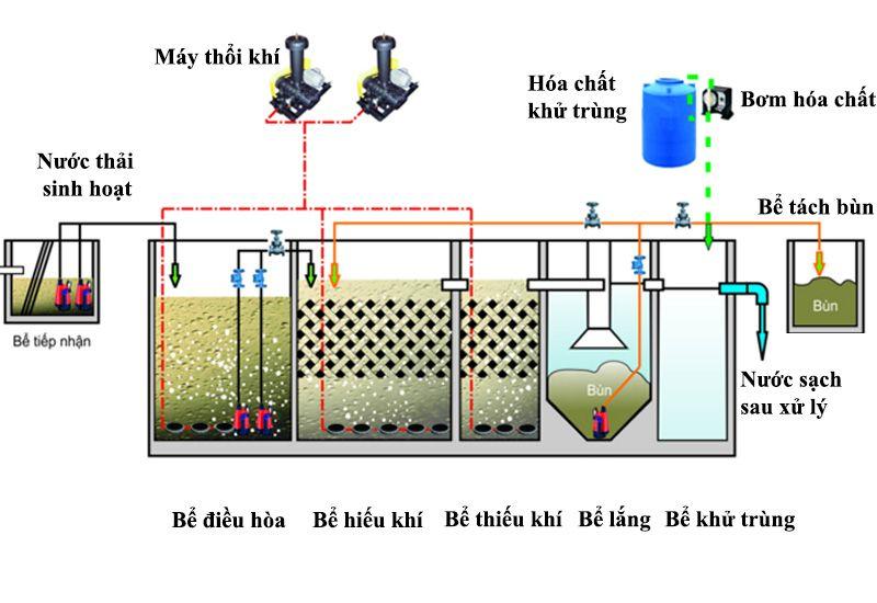 sơ đồ công nghệ xử lý nước thải AAO