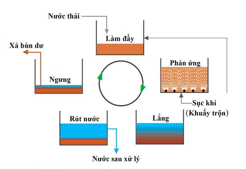 sơ đồ công nghệ xử lý nước thải SBR