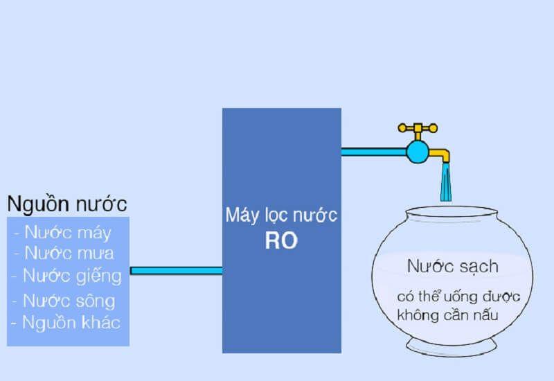 Ứng dụng công nghệ lọc nước RO