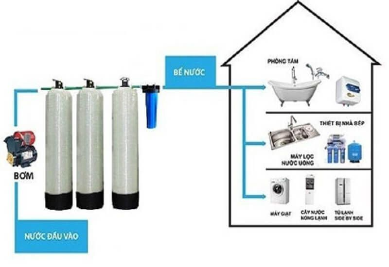 Hệ thống lọc nước tổng sinh hoạt gia đình