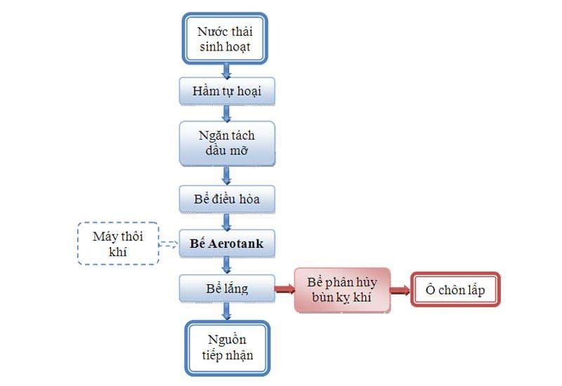 sơ đồ công nghệ xử lý nước thải sinh hoạt hiếu khí