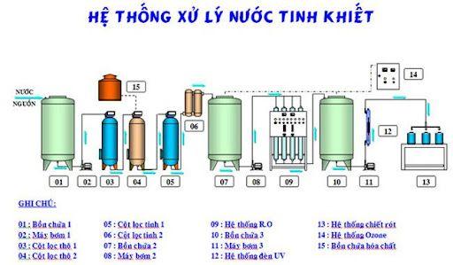 So Do He Thong Xu Ly Nuoc Ro Cong Nghiep