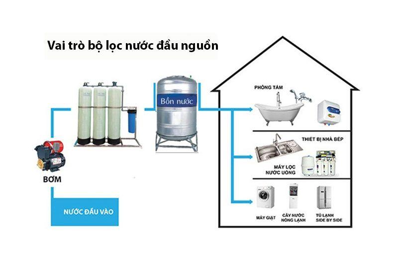 Vai trò bộ lọc nước đầu nguồn