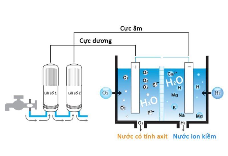 Cách tạo ra nước ion kiềm