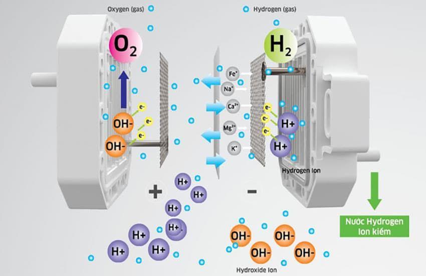 công nghệ lọc nước của máy Hydrogen