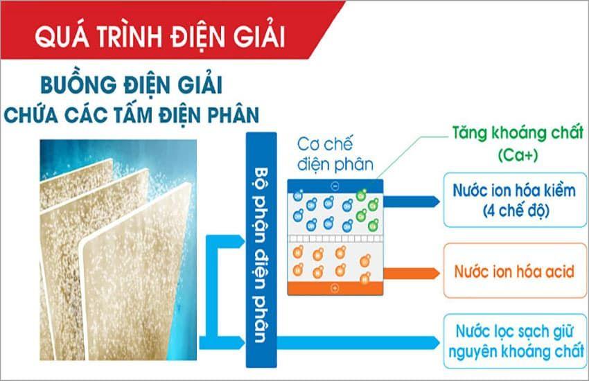 Đặc tính của máy lọc nước ion kiềm công nghiệp
