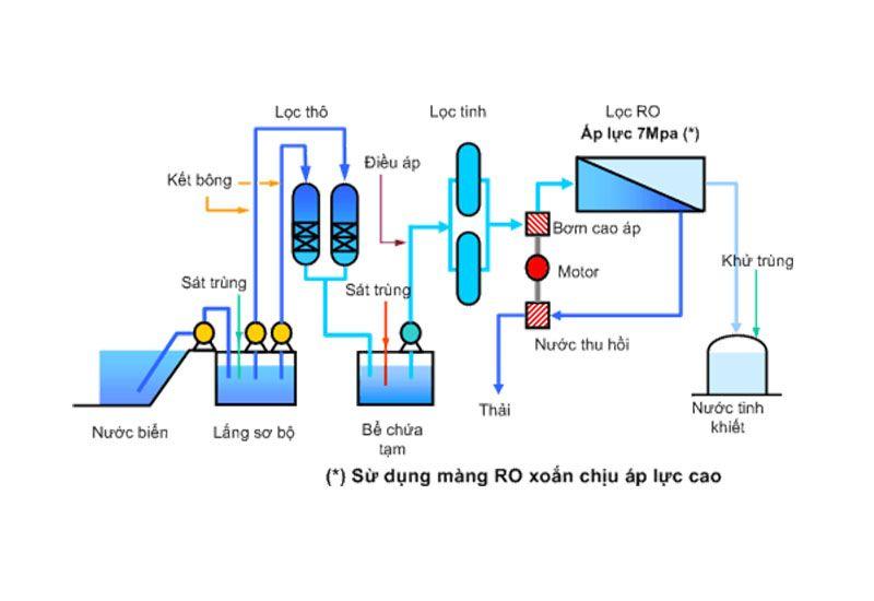 Hệ thống lọc nước mặn