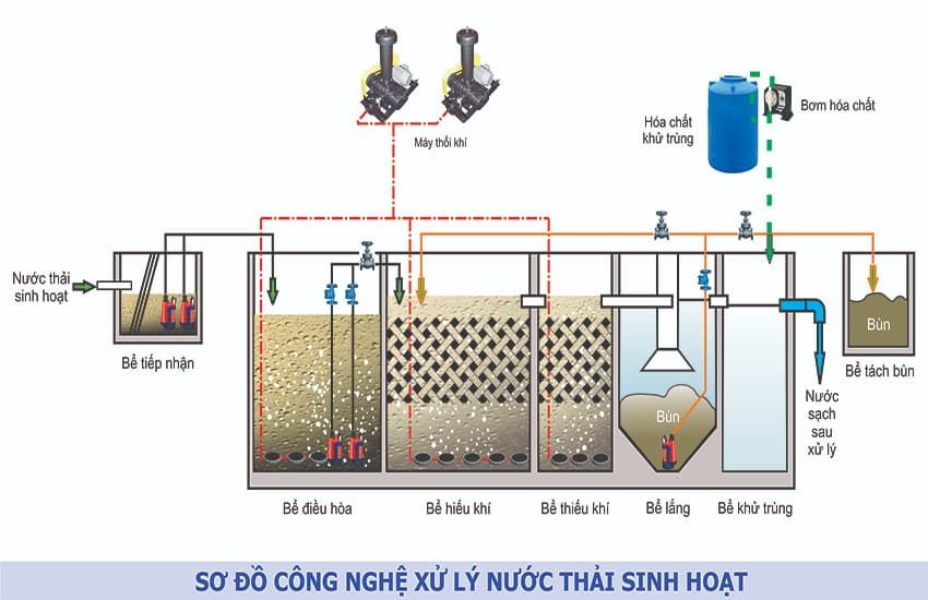 He Thong Xu Ly Nuoc Thai Sinh Hoat