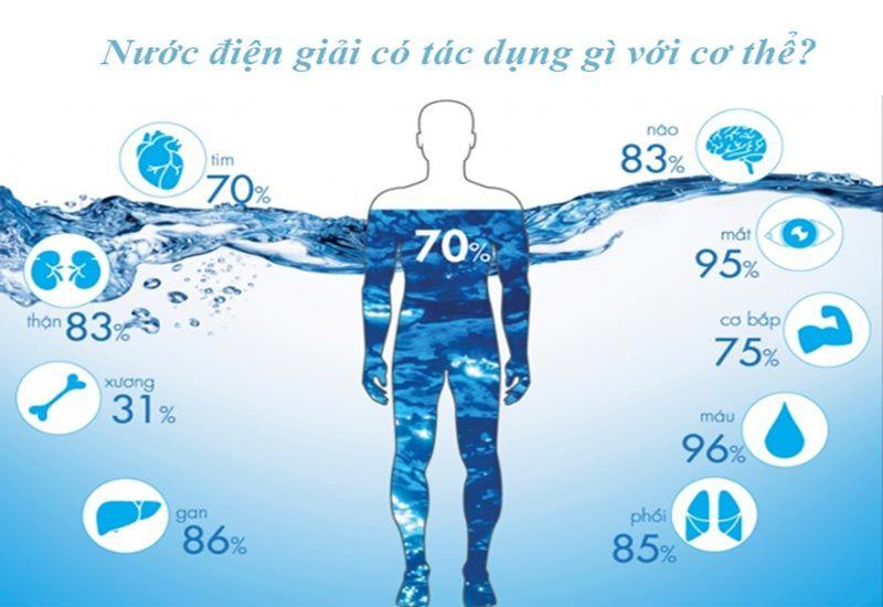 Lợi ích của nước ion kiềm