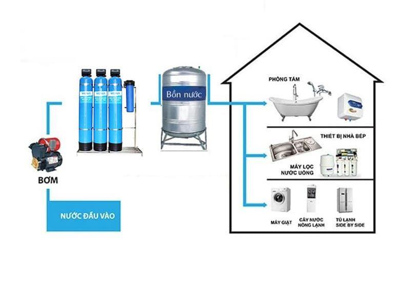 Nguyên lý hoạt động của hệ thống xử lý nước thải sinh hoạt