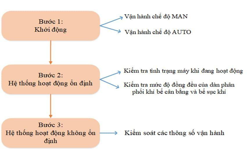 Tien Hanh Xu Ly Nuoc Thai