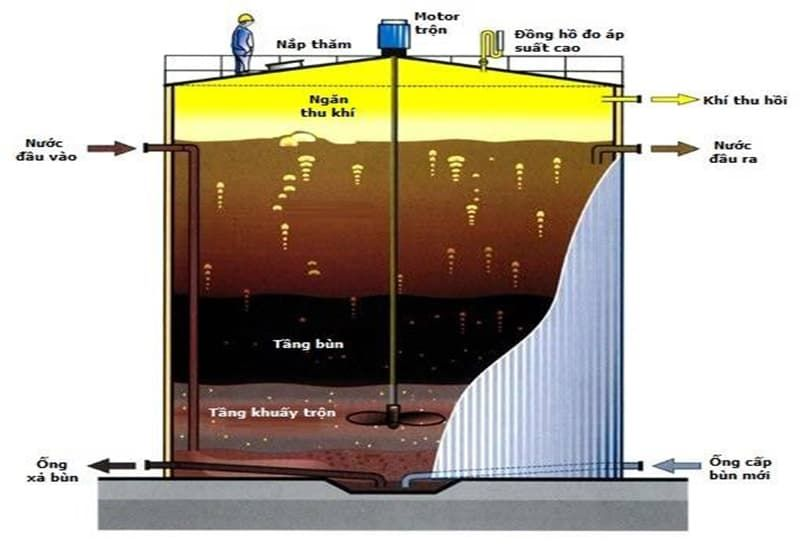 Xử lý nước thải kỵ khí USAB