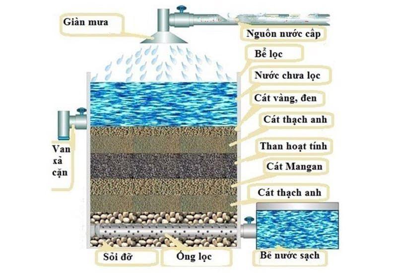 Quá trinh lọc bể cát chậm và bể cát nhanh